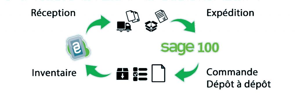 logiciel gestion entrepôt pour SAGE 100 cloud Gestion Commerciale Easylogistic